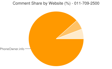 Comment Share 011-709-2500